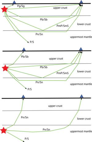 Iaspei standard phase list mantle phases ccuart Choice Image